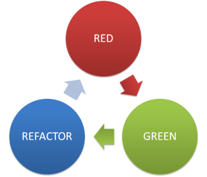 redgreenrefacor