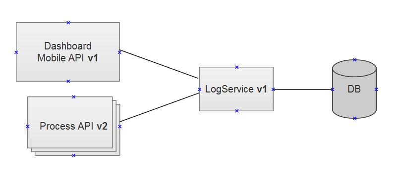 logservice