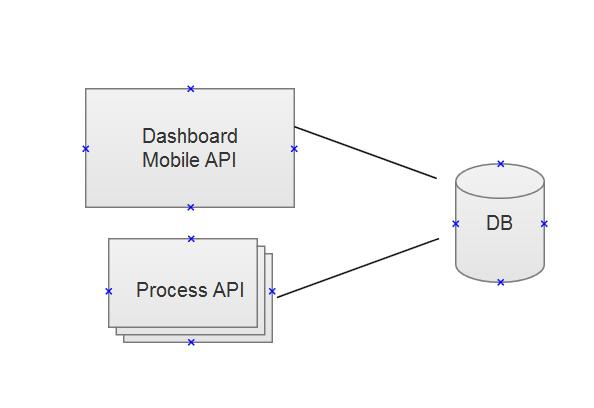 process_micro